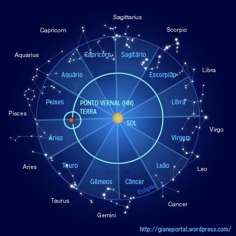 diferença entre signos e constelações